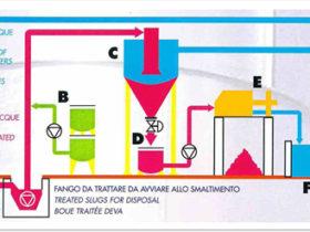 Schema impianto trattamento acque